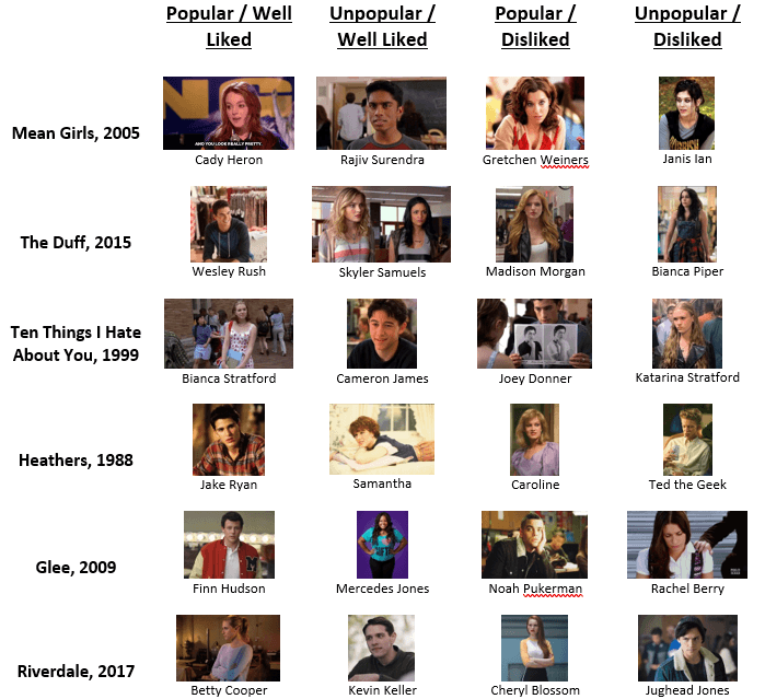 Table of Characters and Cliches